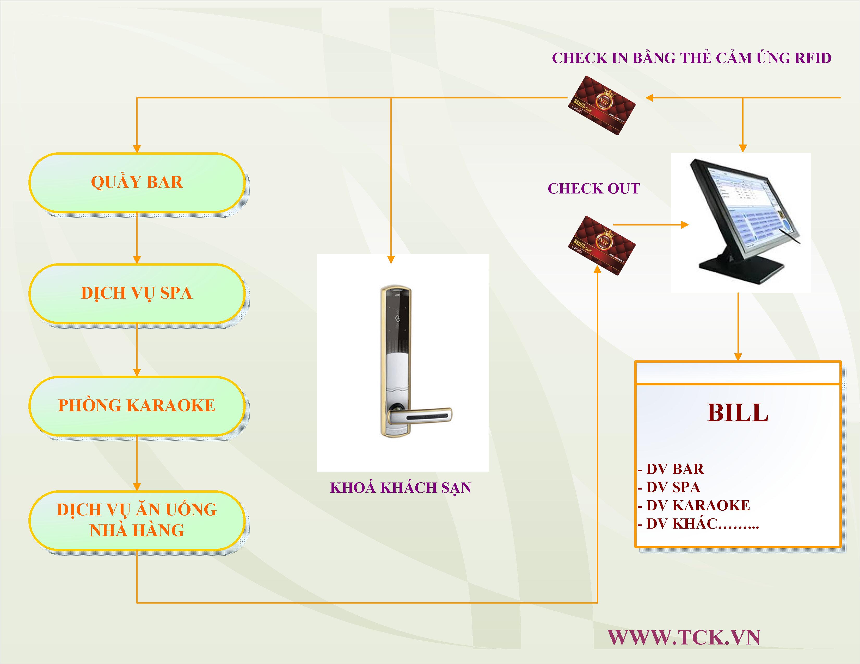 phần mềm quản lý khách sạn sử dụng thẻ cảm ứng Rfid