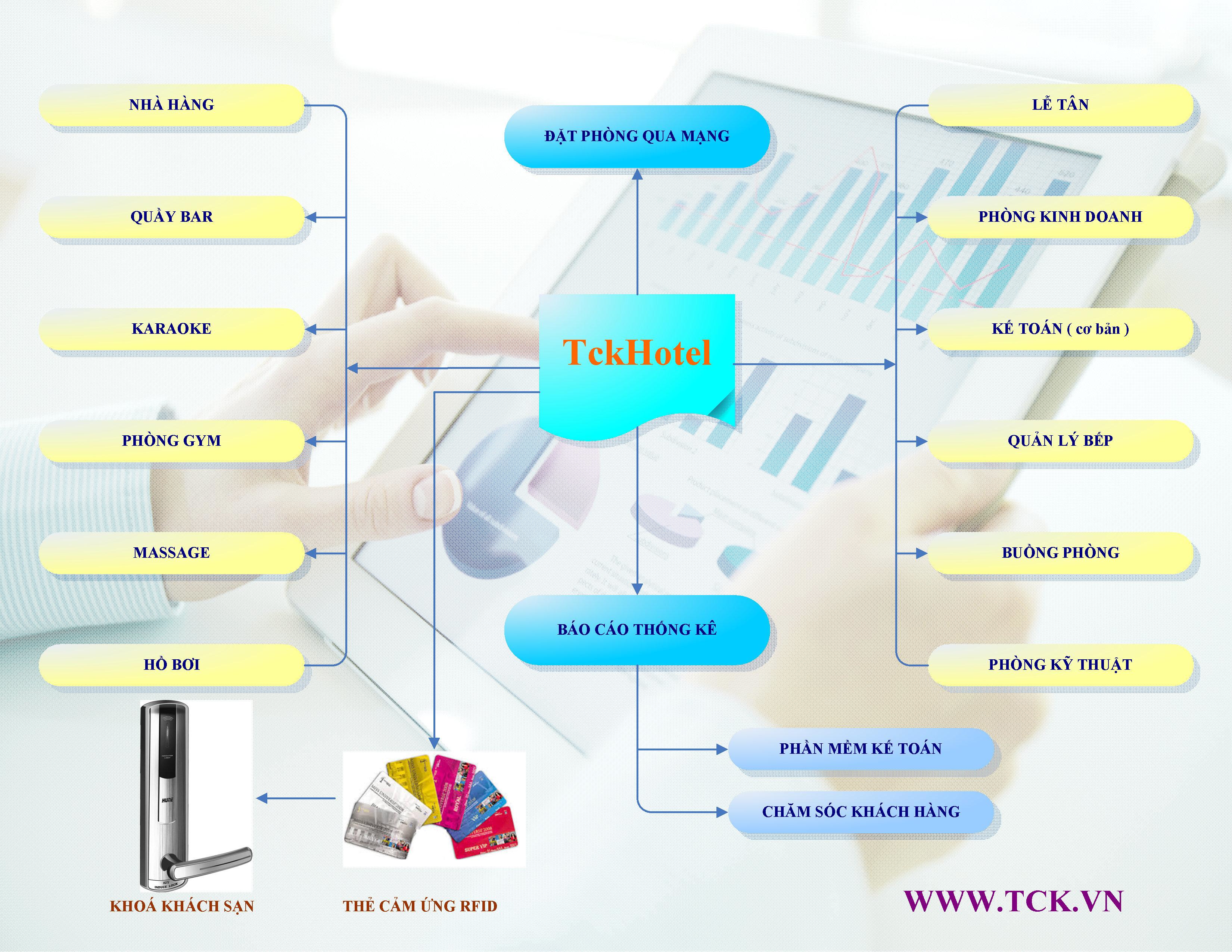 phần mềm quản lý khách sạn online tckhotel