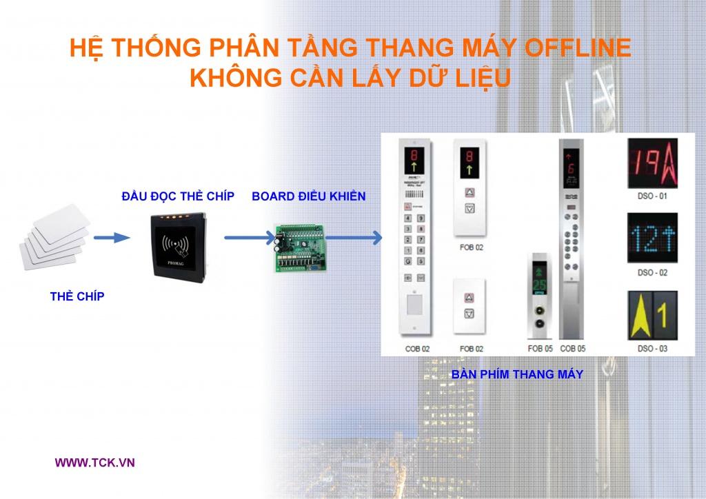he thong phan tang thang may bang the chip